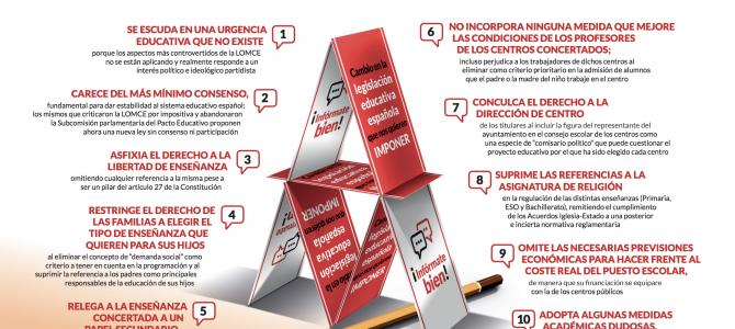 10 razones para rechazar los cambios del Anteproyecto de la nueva Ley de Educación